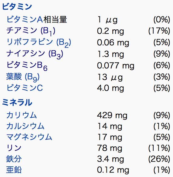 菊芋のミネラルやビタミン類