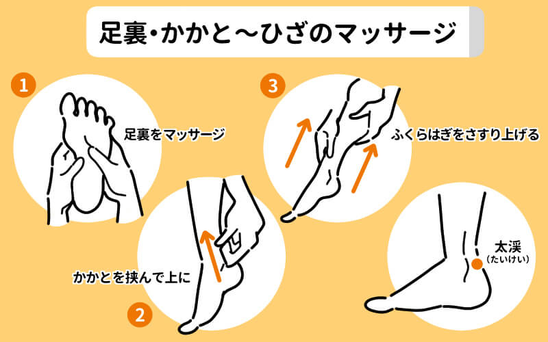 足裏・かかと・ひざのマッサージ図
